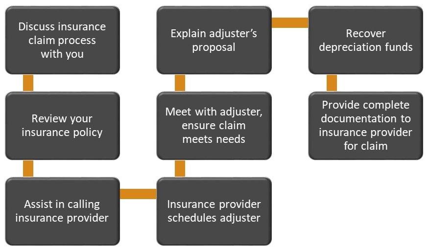 insuranceprocess